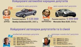Депутати-автомобільні магнати