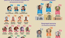 Нерухомість народних депутатів