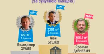 Щонайменше 14 депутатів - безхатченки. УТОЧНЕНО