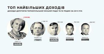 Депутати приховують свої статки: багатії та злидні Тернопільської ради