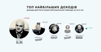 Декларації депутатів Києво-Святошинської райради: мільйонери, автолюбителі, безхатченки та церковні миші