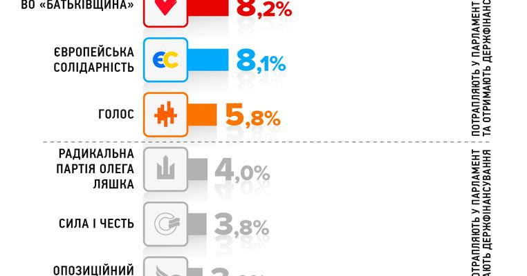 Результати виборів онлайн