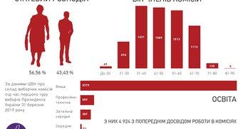 Хто рахує голоси: який вік та яка освіта в членів виборчих комісій