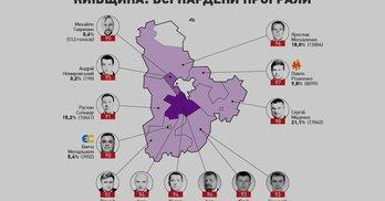 З якими результатами програли 13 нардепів на Київщині