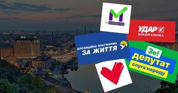 Битва за Київщину: що обіцяють партії в програмах