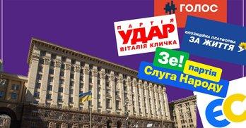 Лише 15 голосів і ти – депутат. Як зміниться Київрада після місцевих виборів