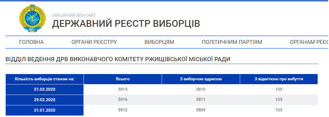 Кількість депутатів на Київщині зменшиться у 5 разів