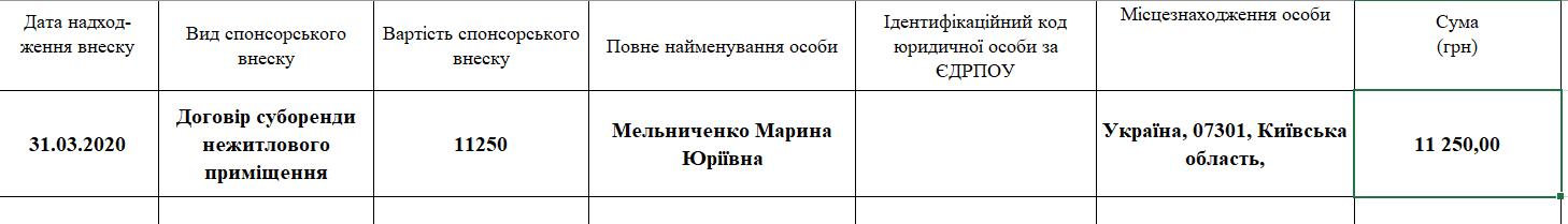 """Юрій Денисенко очолив технічну партію """"Єдина громада"""": що про неї відомо"""