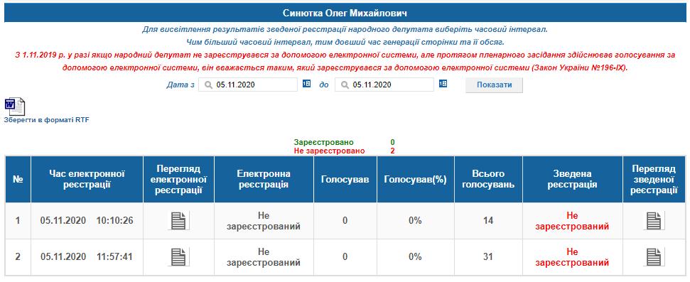 Нардепа від Коломиї Андрія Іванчука спіймали на кнопкодавстві під час голосування за бюджет 3