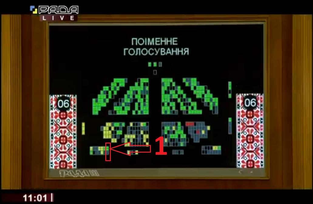 Нардепа від Коломиї Андрія Іванчука спіймали на кнопкодавстві під час голосування за бюджет 1