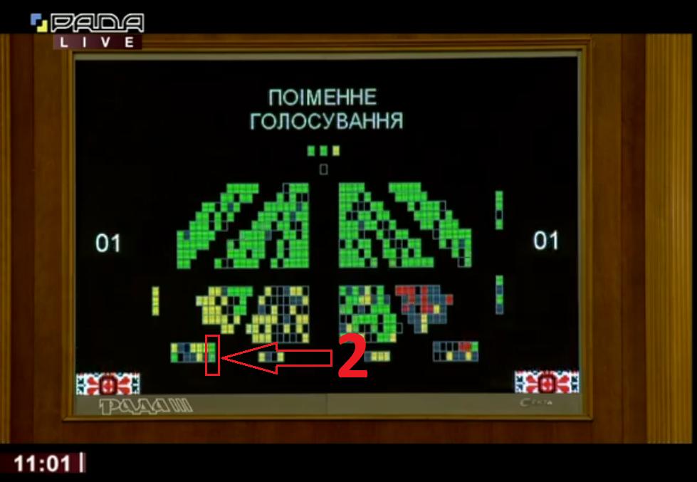 Нардепа від Коломиї Андрія Іванчука спіймали на кнопкодавстві під час голосування за бюджет 2